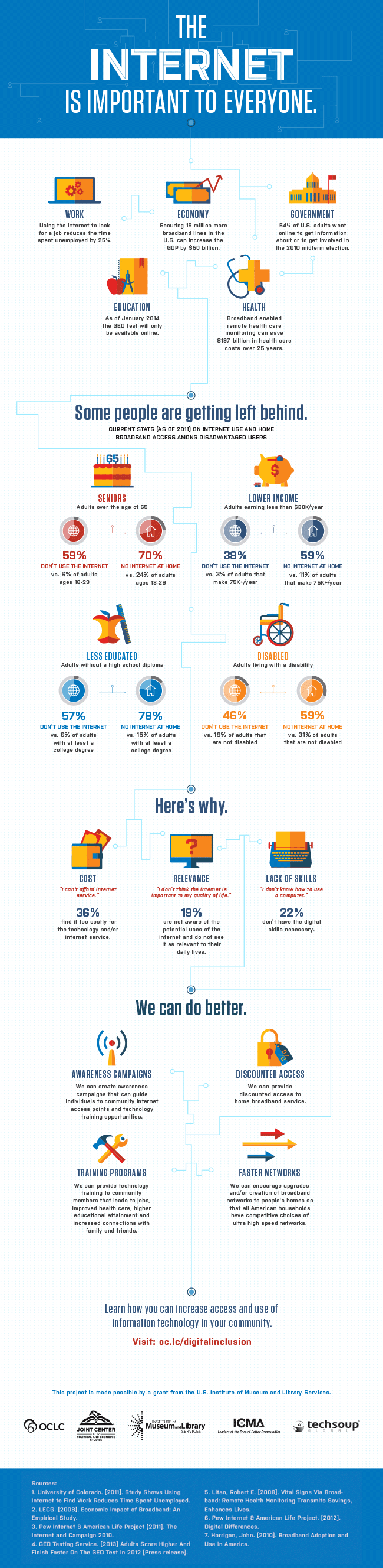 The internet is important to everyone infographic