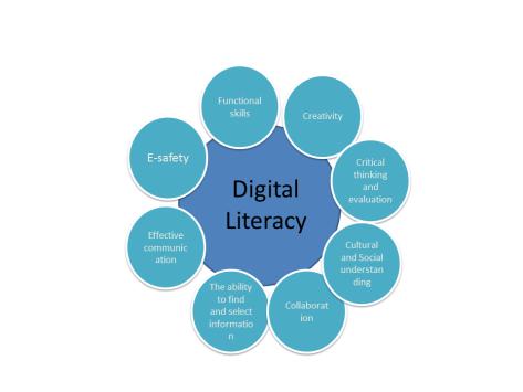 Digital_literacy_disciplines