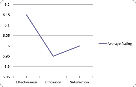 Effectiveness Efficiency and Satisfaction results graph.